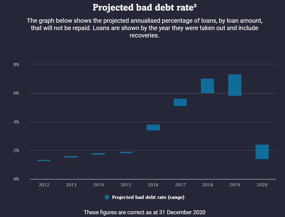 Prozentsatz der Kredite, nach Kreditsumme, die nicht zurückgezahlt werden. Die Kredite werden nach dem Jahr ihrer Aufnahme dargestellt und beinhalten Rückflüsse.