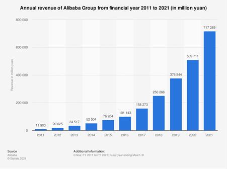 Balkendiagramm des jährlichen Umsatzes von Alibaba in million yuan. Umsatz 2011 rund 12.000 und 2021 rund 717.000.