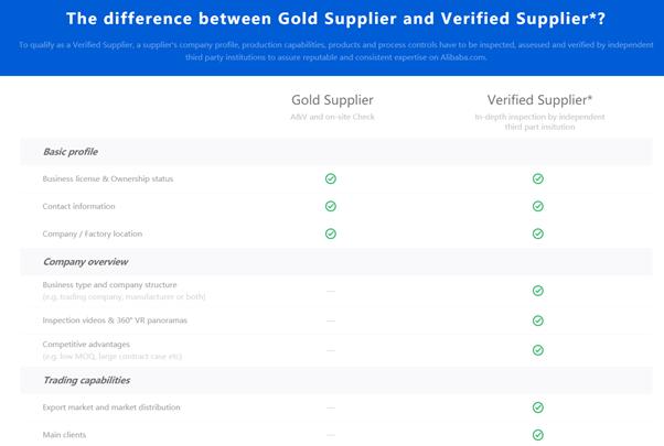 Tabelle der Unterschiede zwischen Gold Supplier und Verified Supplier bei Alibaba.