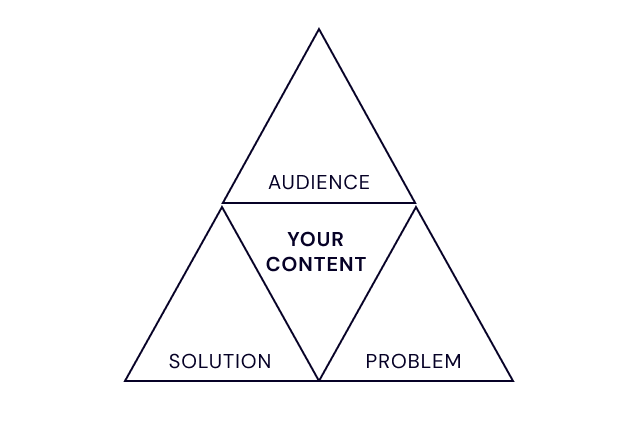 The trifecta of content research