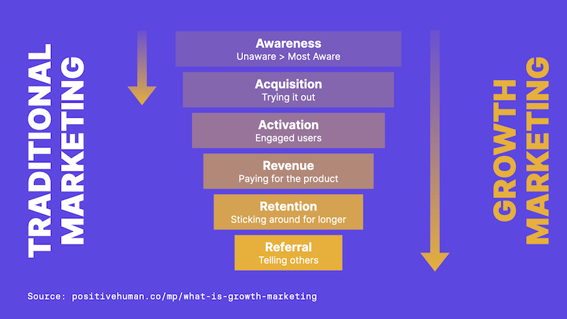 Customer journey as seen by traditional and growth marketing