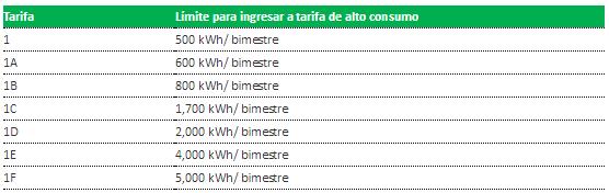 limite-tarifa-dac-cfe.png