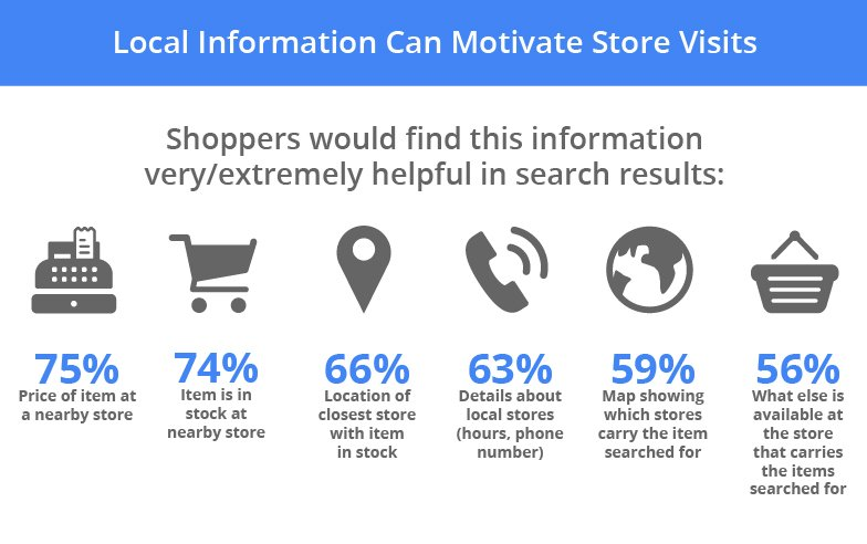 Local product information is key to online to offline conversion