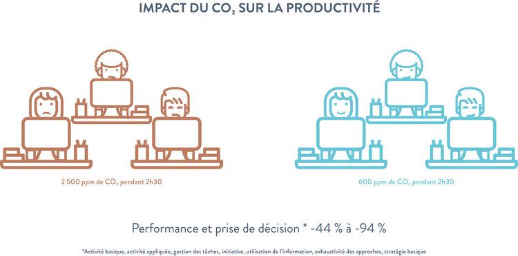 Impact du CO₂ sur la productivité.jpg