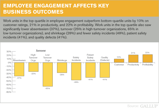 Chart showing how employee engagement affects key business outcomes