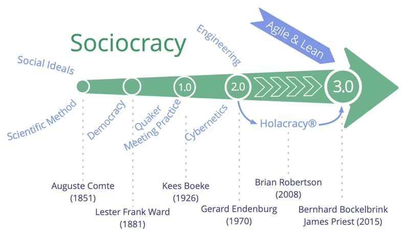 The origins of sociocracy, from August Compte to Bockelbrink and Priest