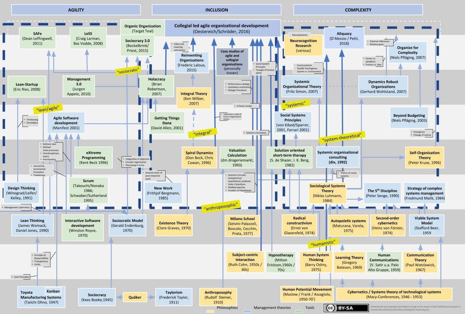 Cartography of responsive organization models throughout the year