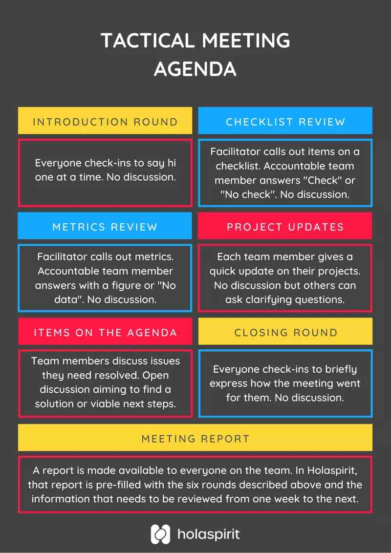 Tactical meeting checklist