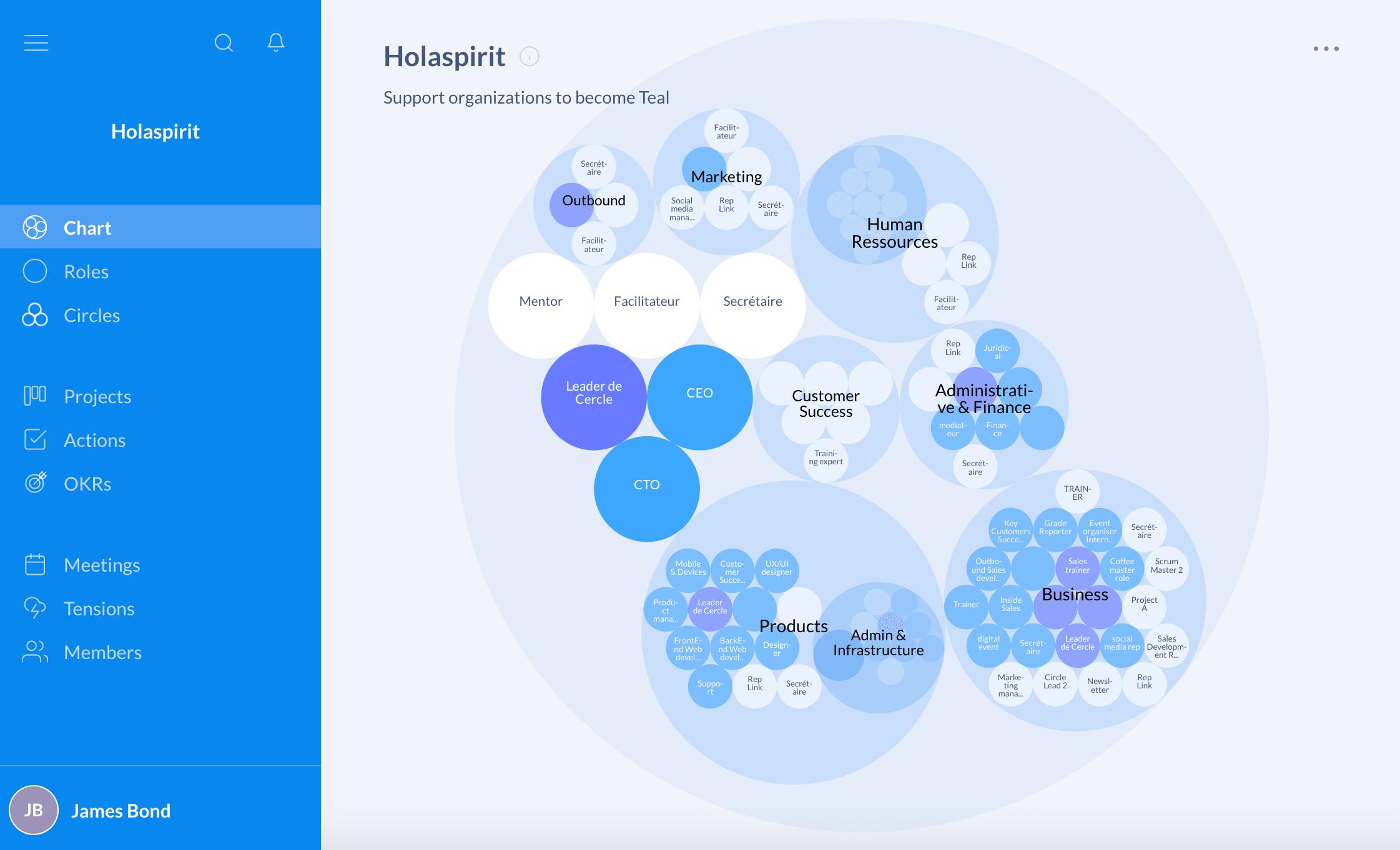 Holaspirit's org chart