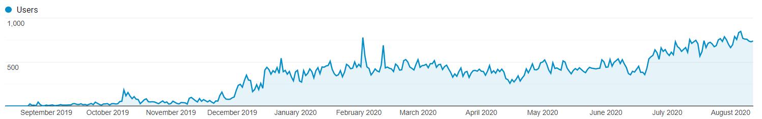 Motica traffic increase