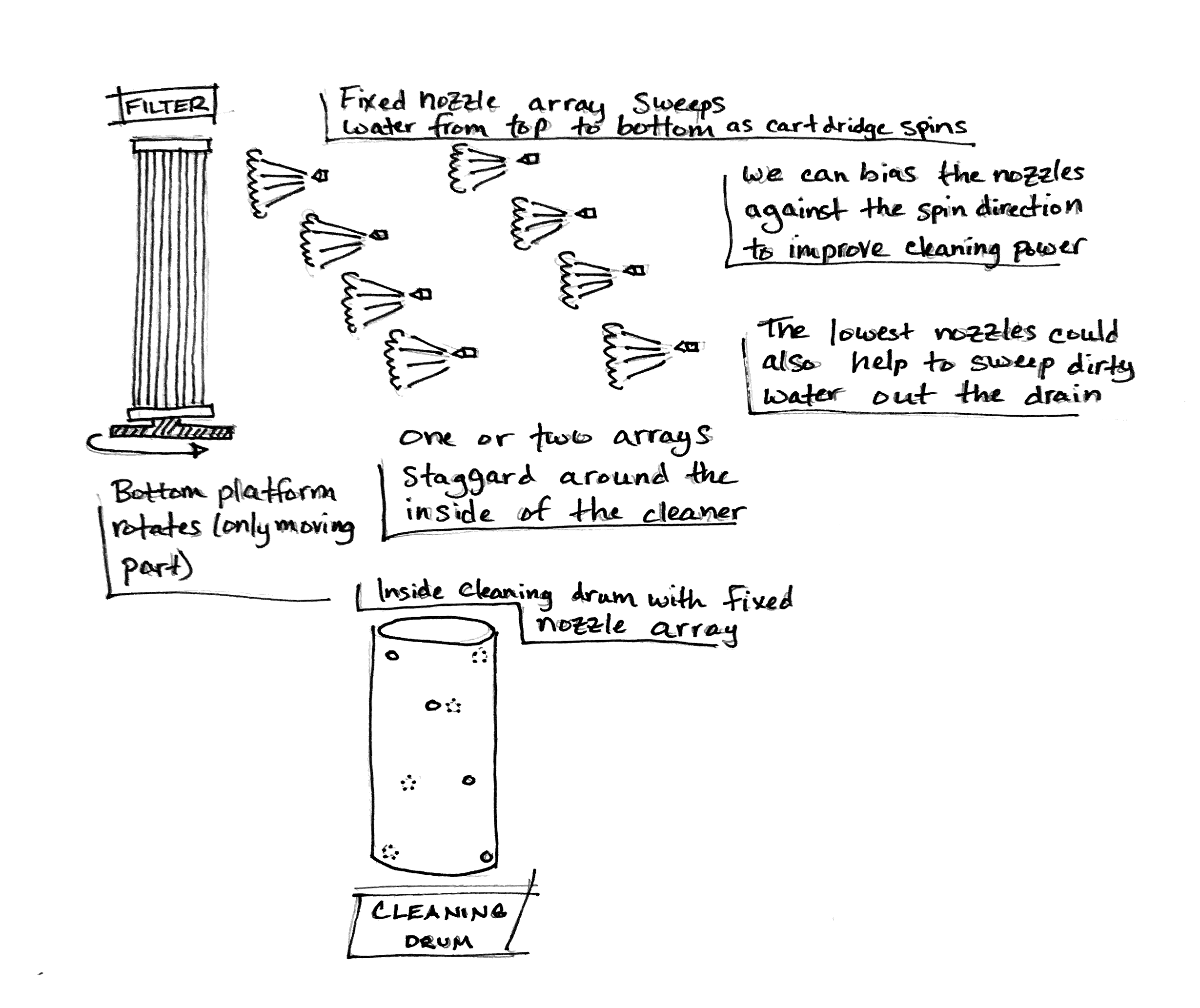 A sketch drawing of an early design idea for the CleanSweep product.