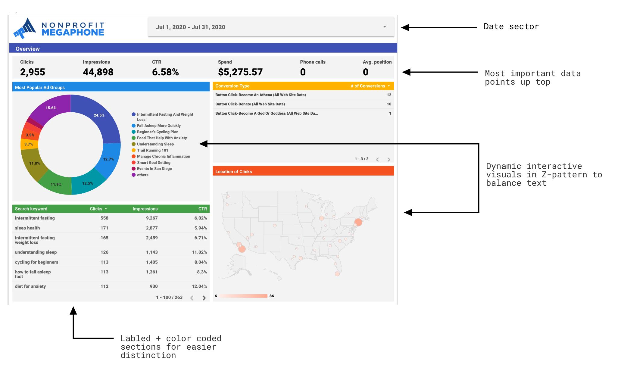 Final design of client dashboard
