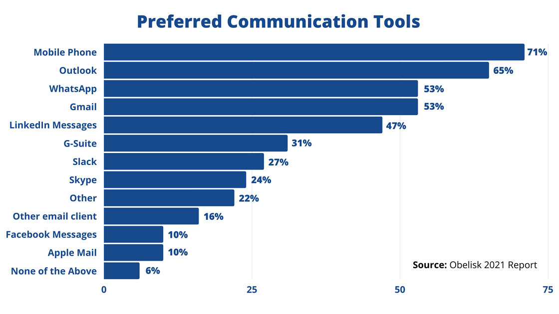 Preferred communication tools for lawyers