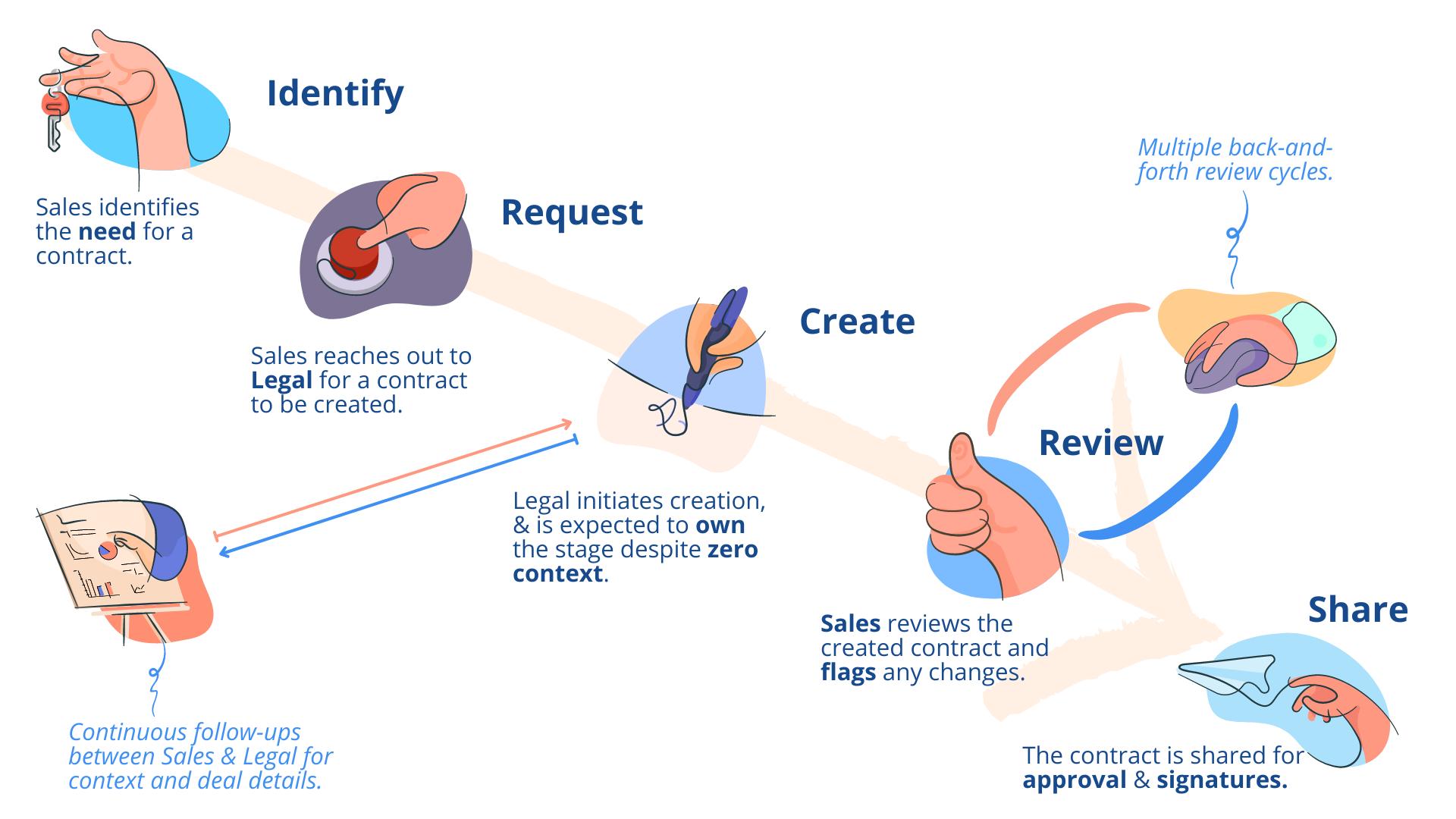 Enterprise Contract Management - Spotdraft