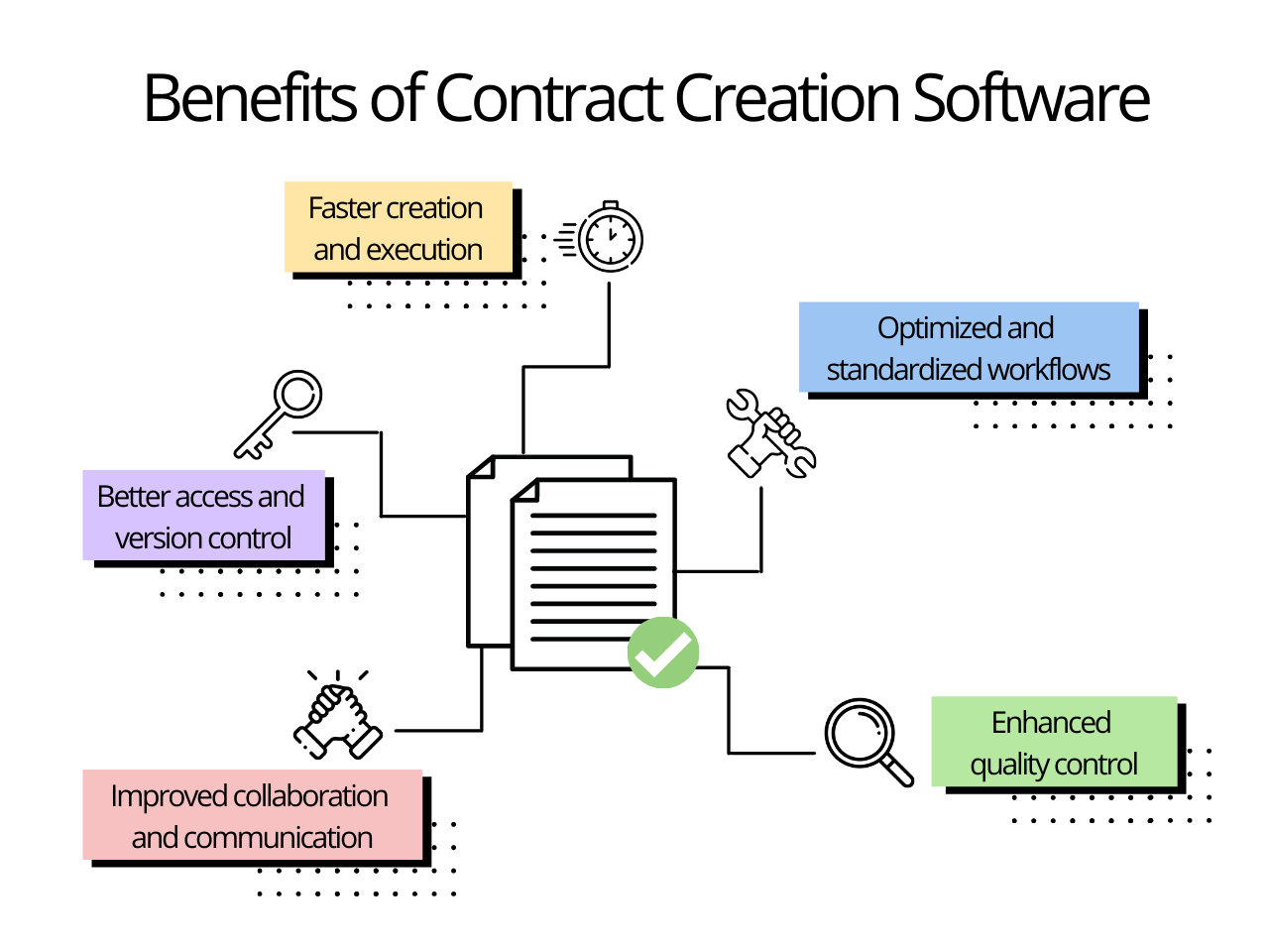 benefits of contract creation software