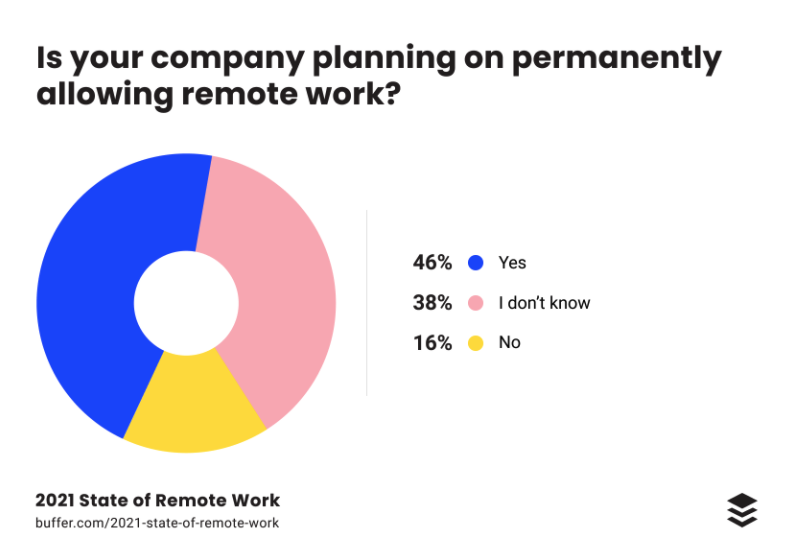 Chart - allowing remote work