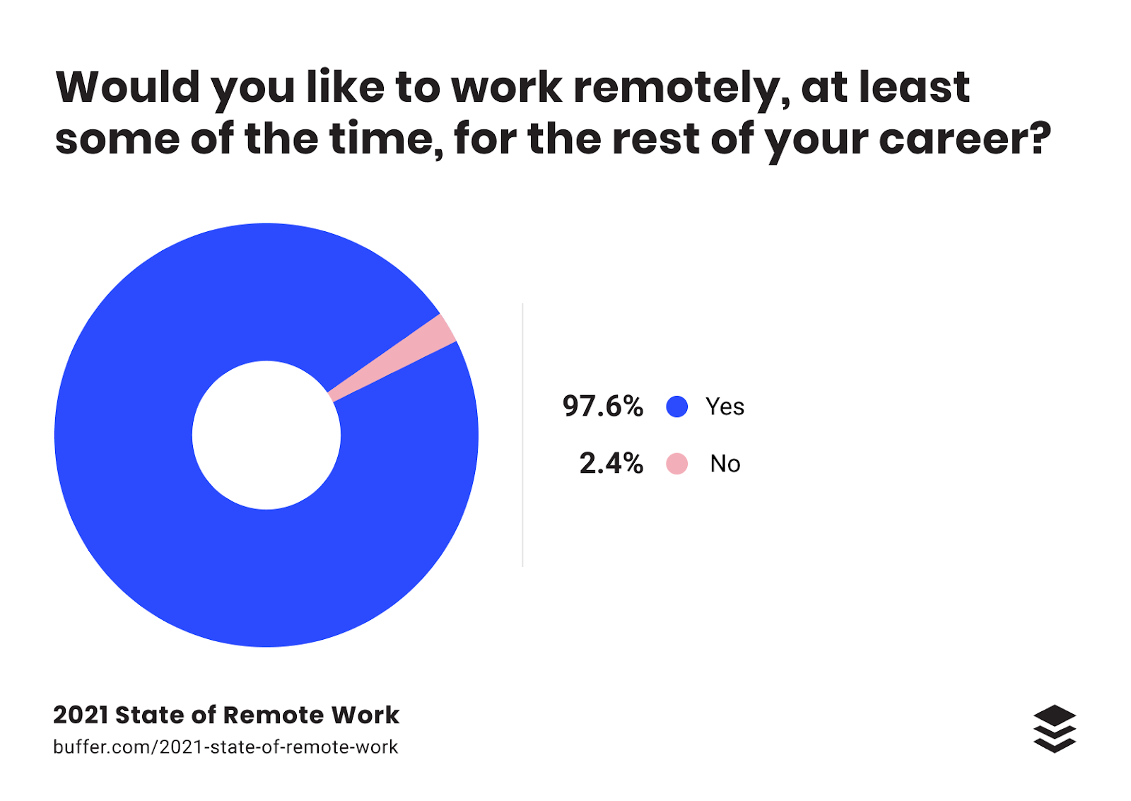 Buffer Remote Work Survey