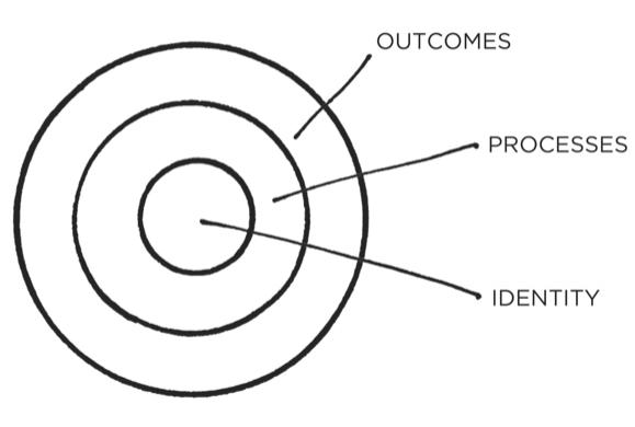 Atomic habits diagram
