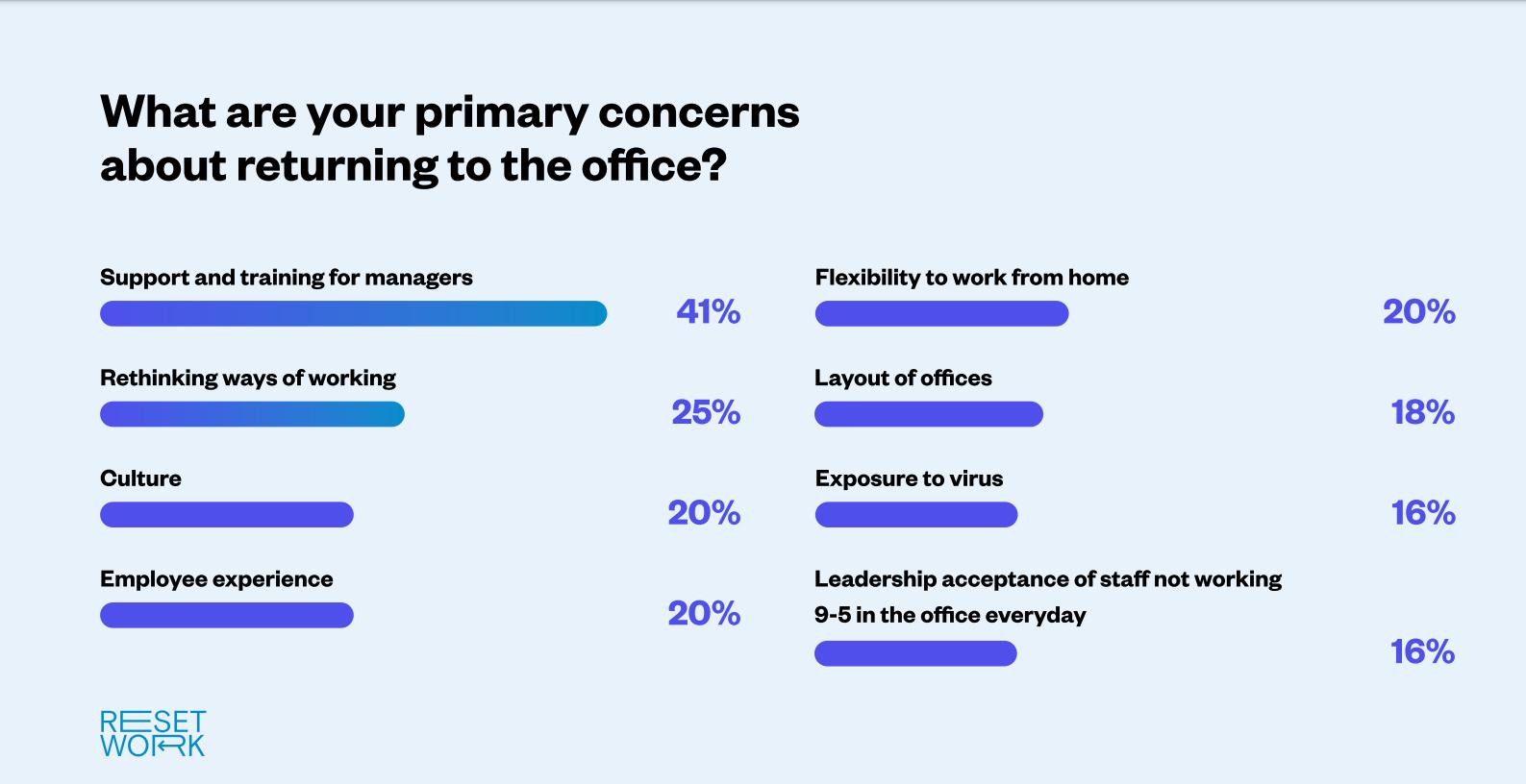 Reset Work survey