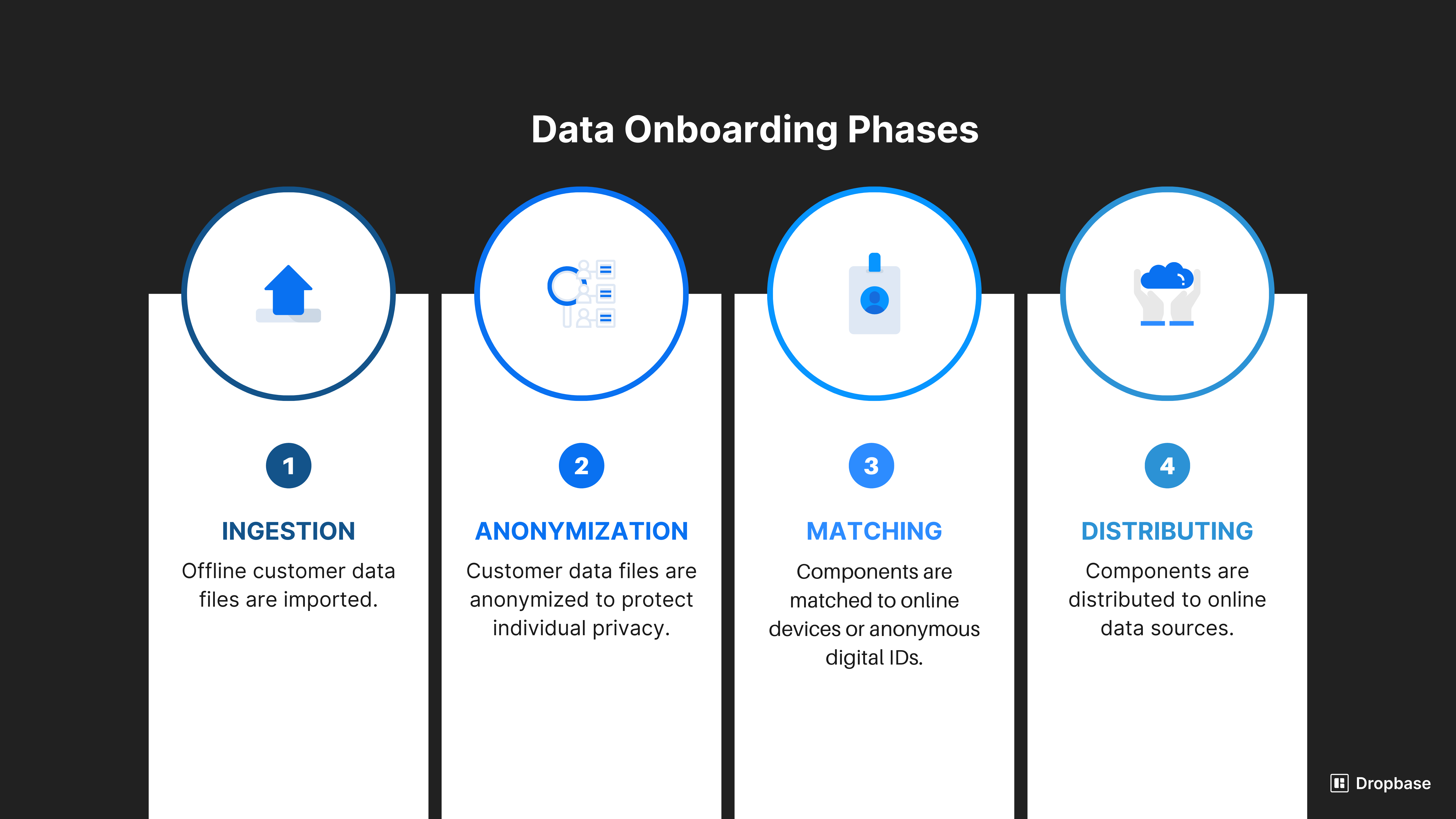 Data onboarding phases