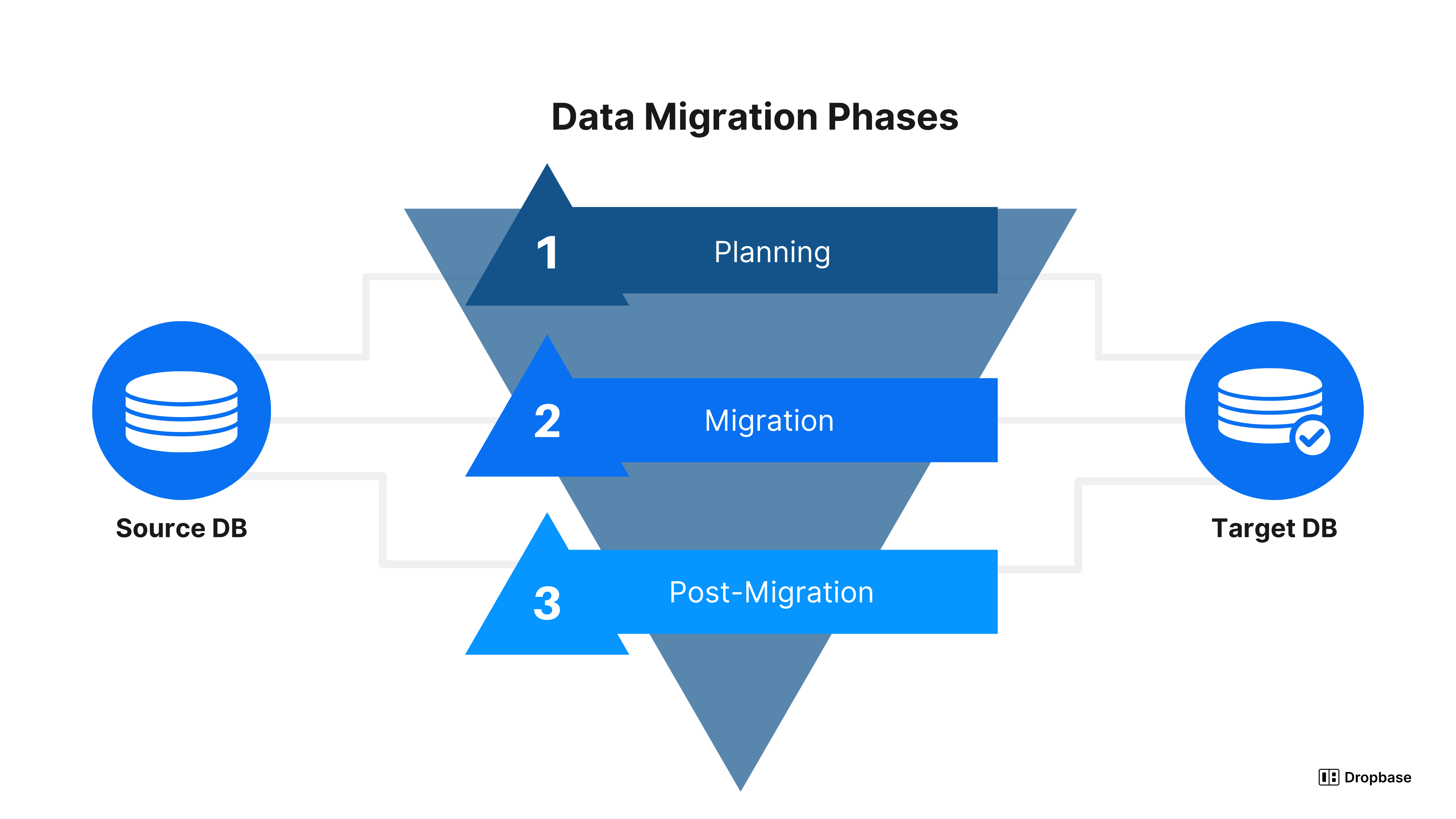 Data migration phases