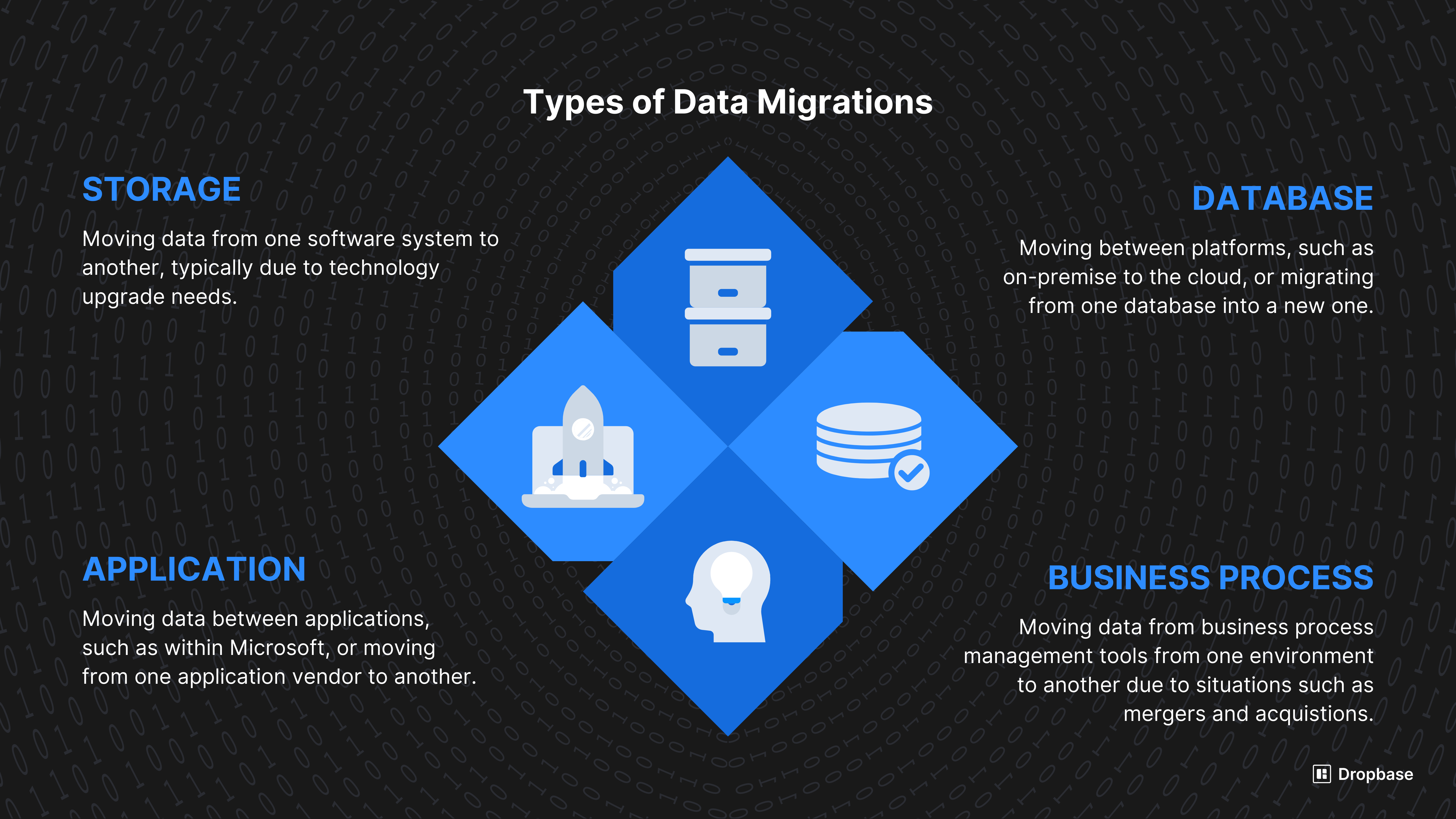 Types of data migrations