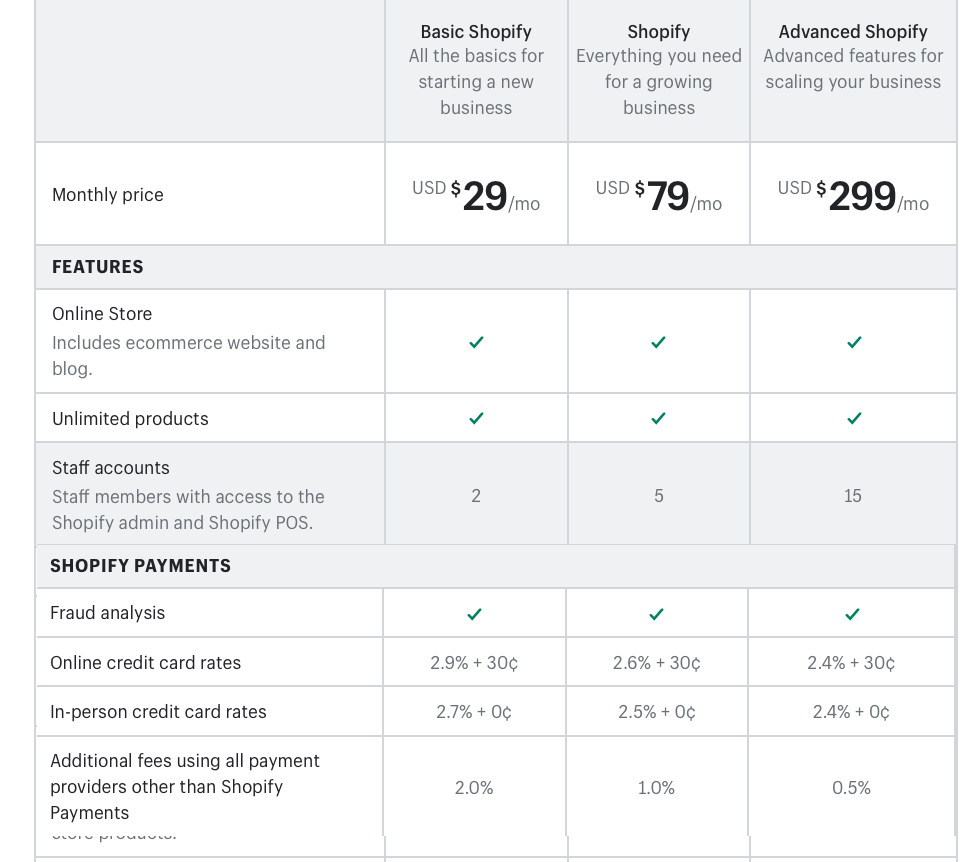 How Much Does Shopify Cost > Pricing Chart