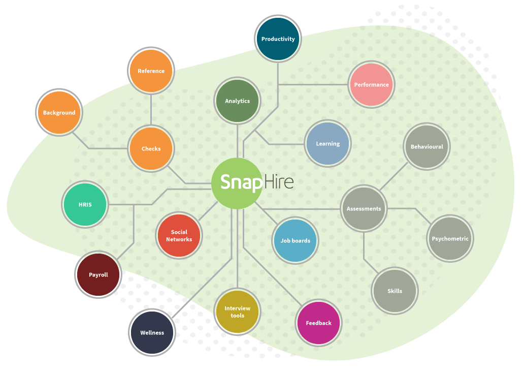 SnapHire key ecosystem areas