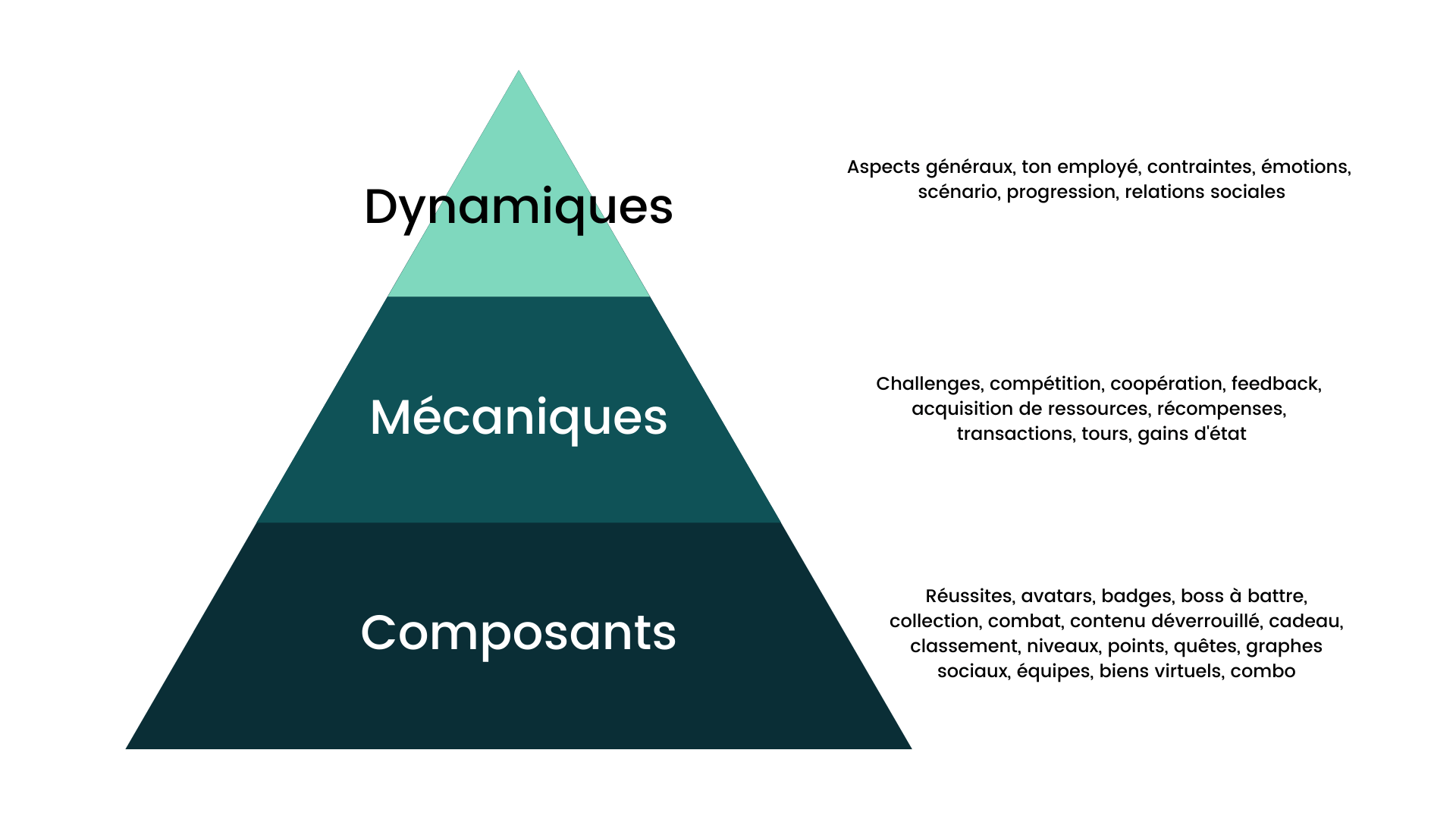Pyramide de la gamification