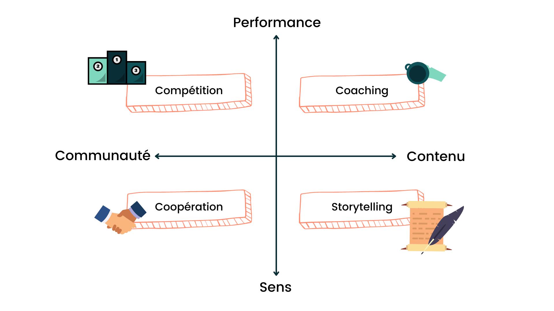 Graphe des expériences