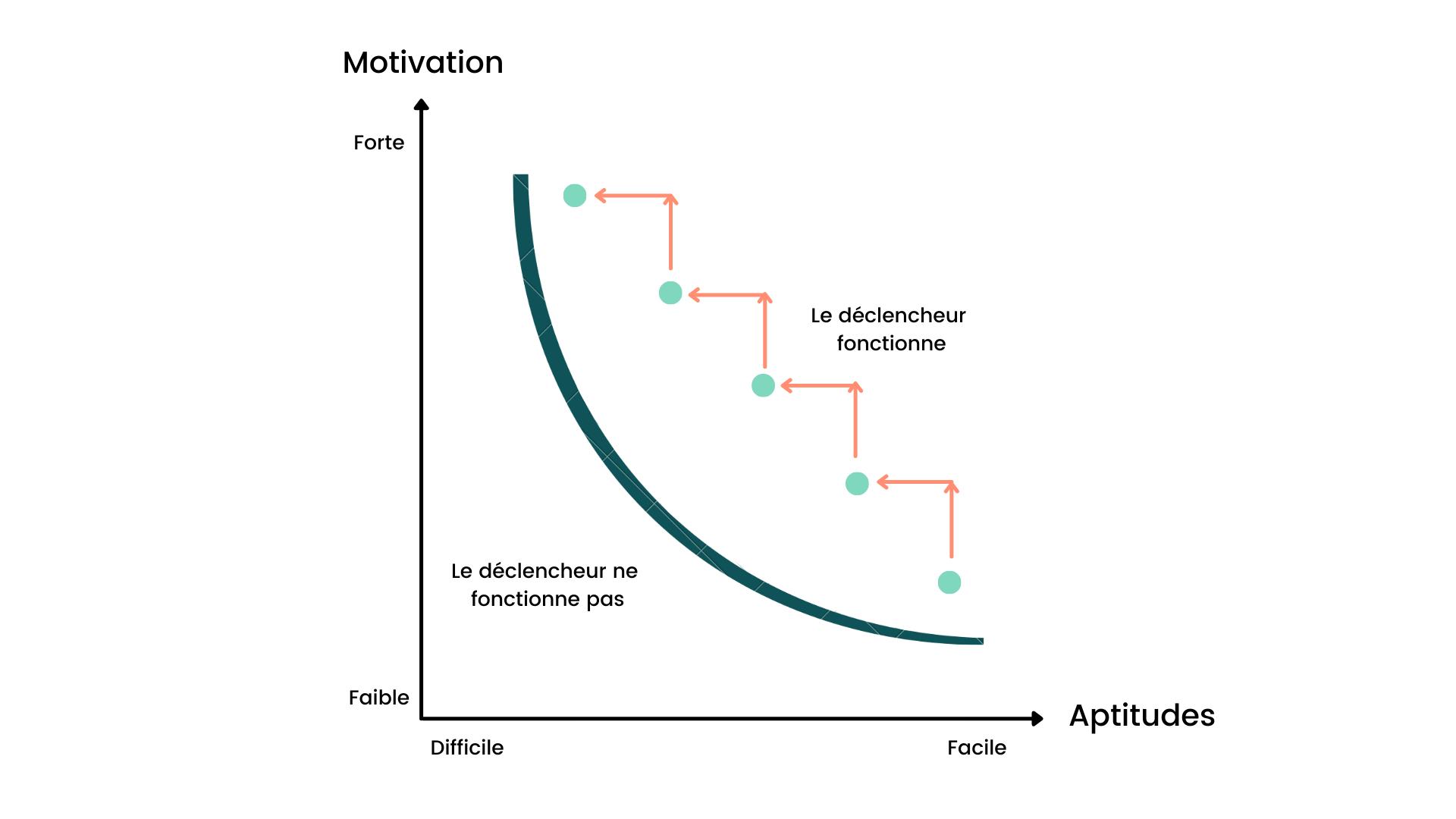 Modèle comportemental de Fogg