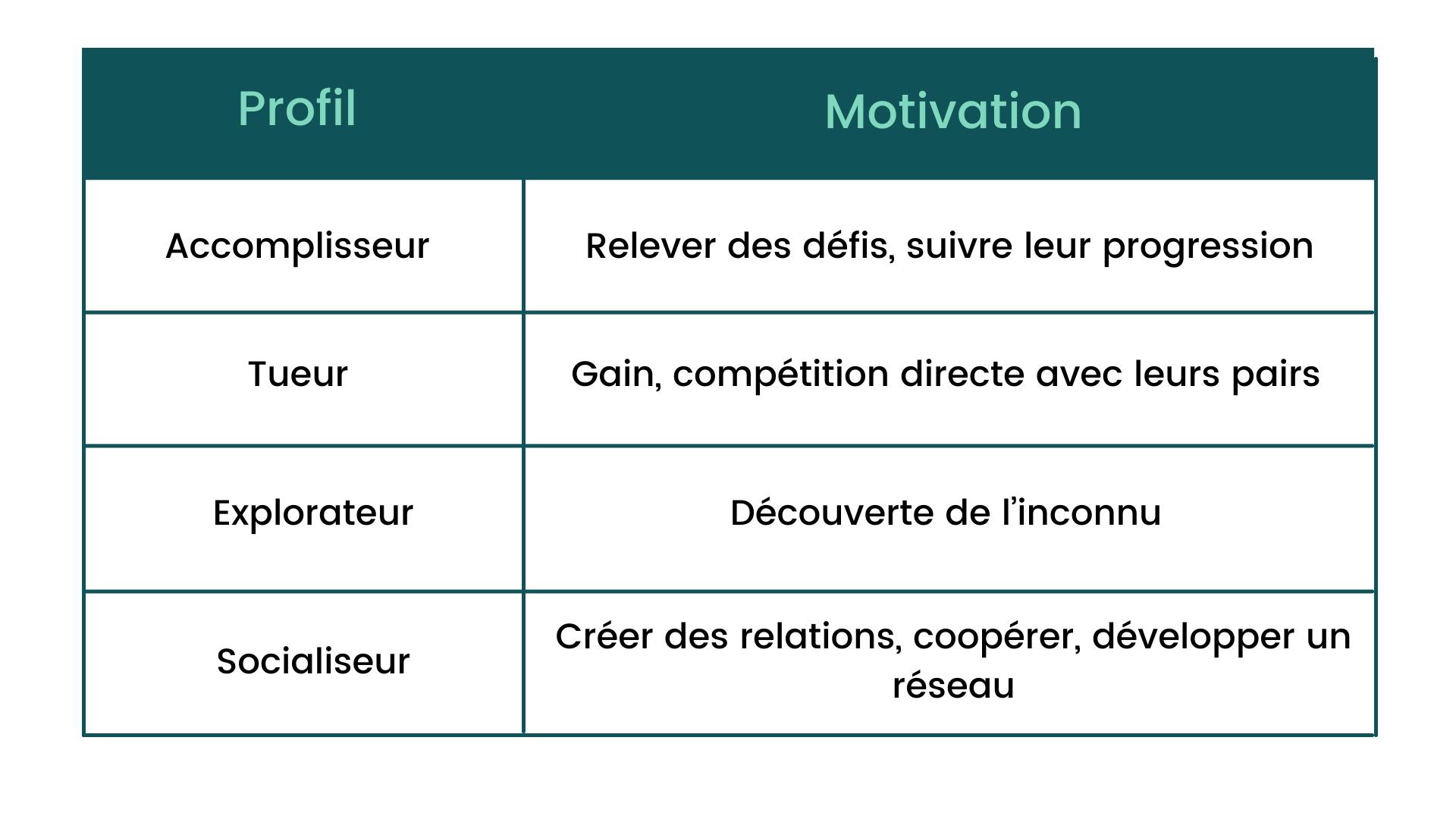 Gamification : profil et motivation