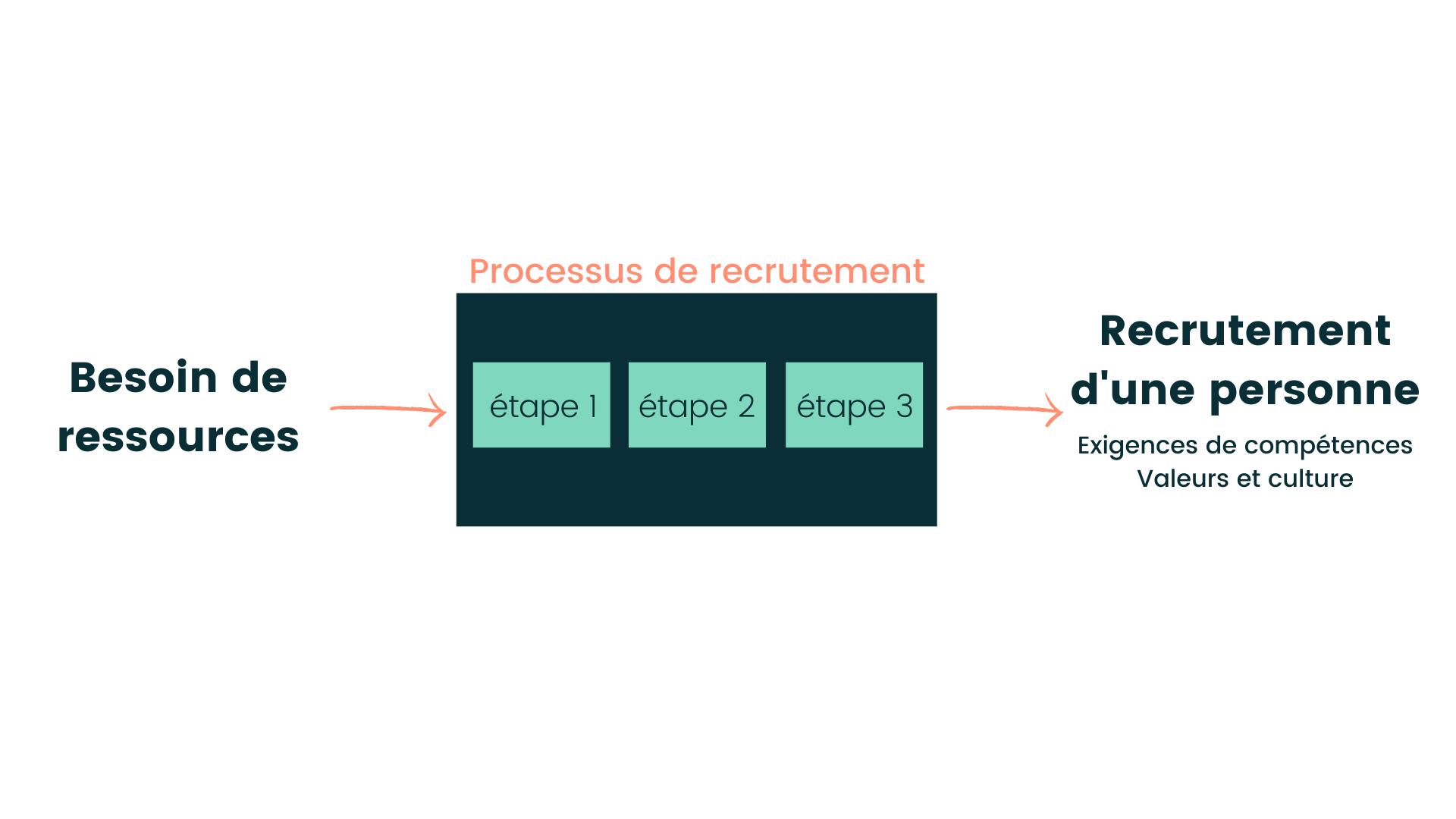 Processus de recrutement définition
