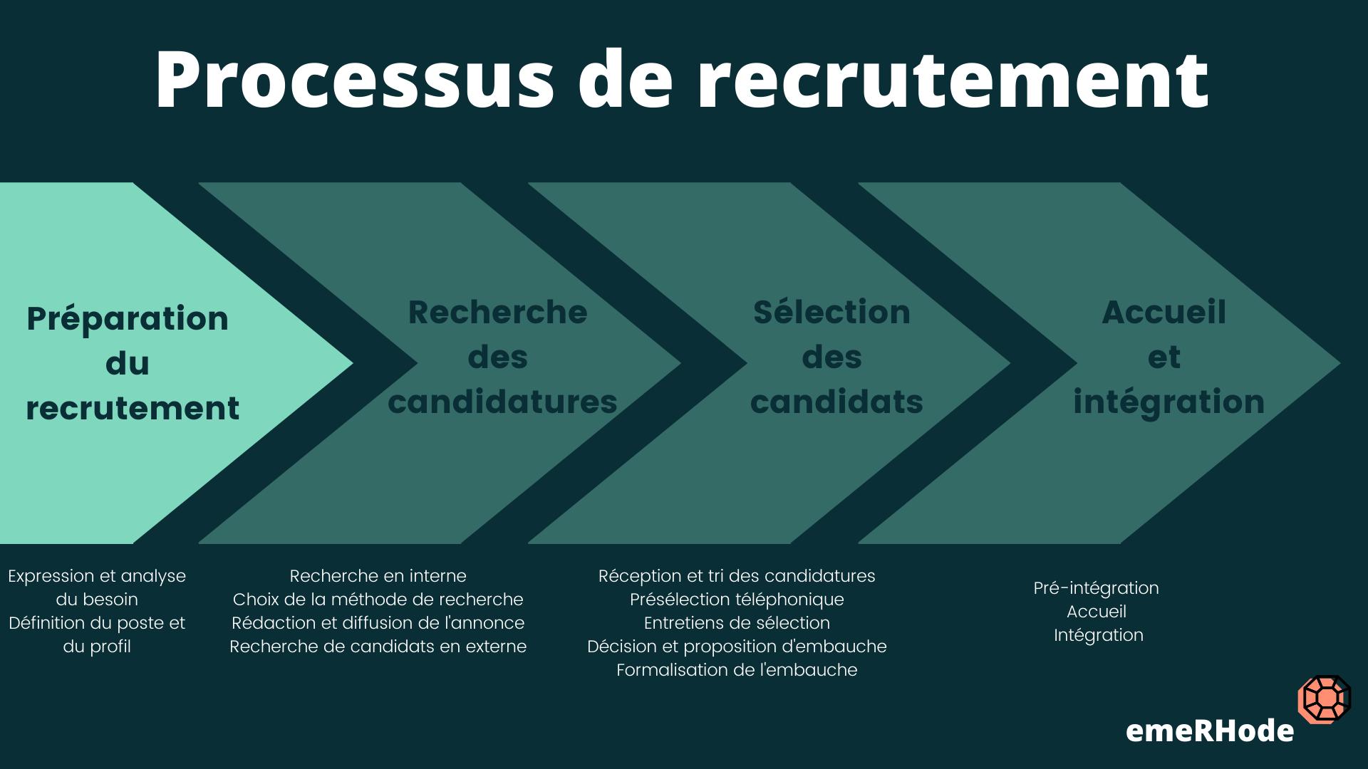 Processus de recrutement préparation