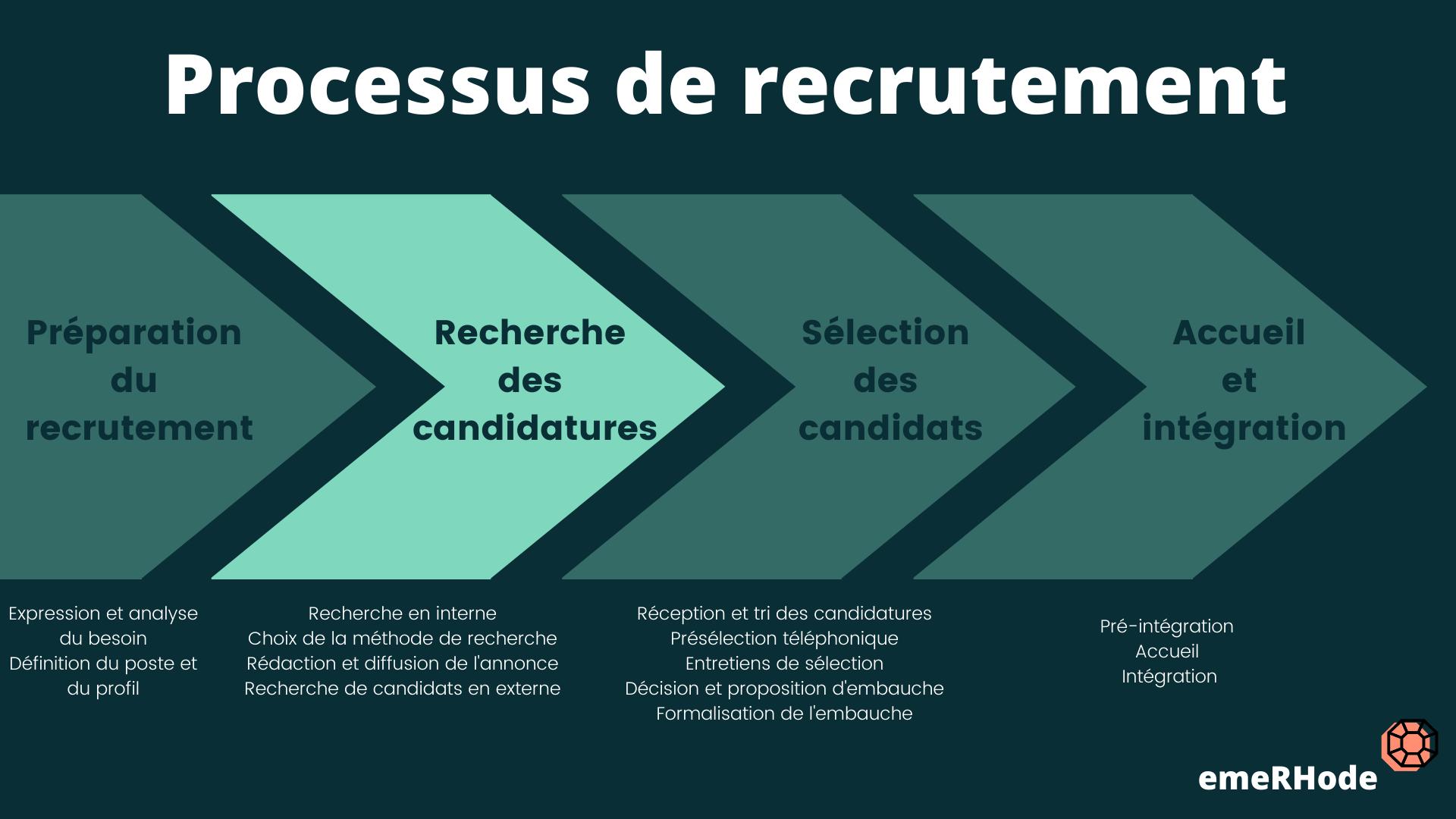Processus de recrutement recherche candidatures