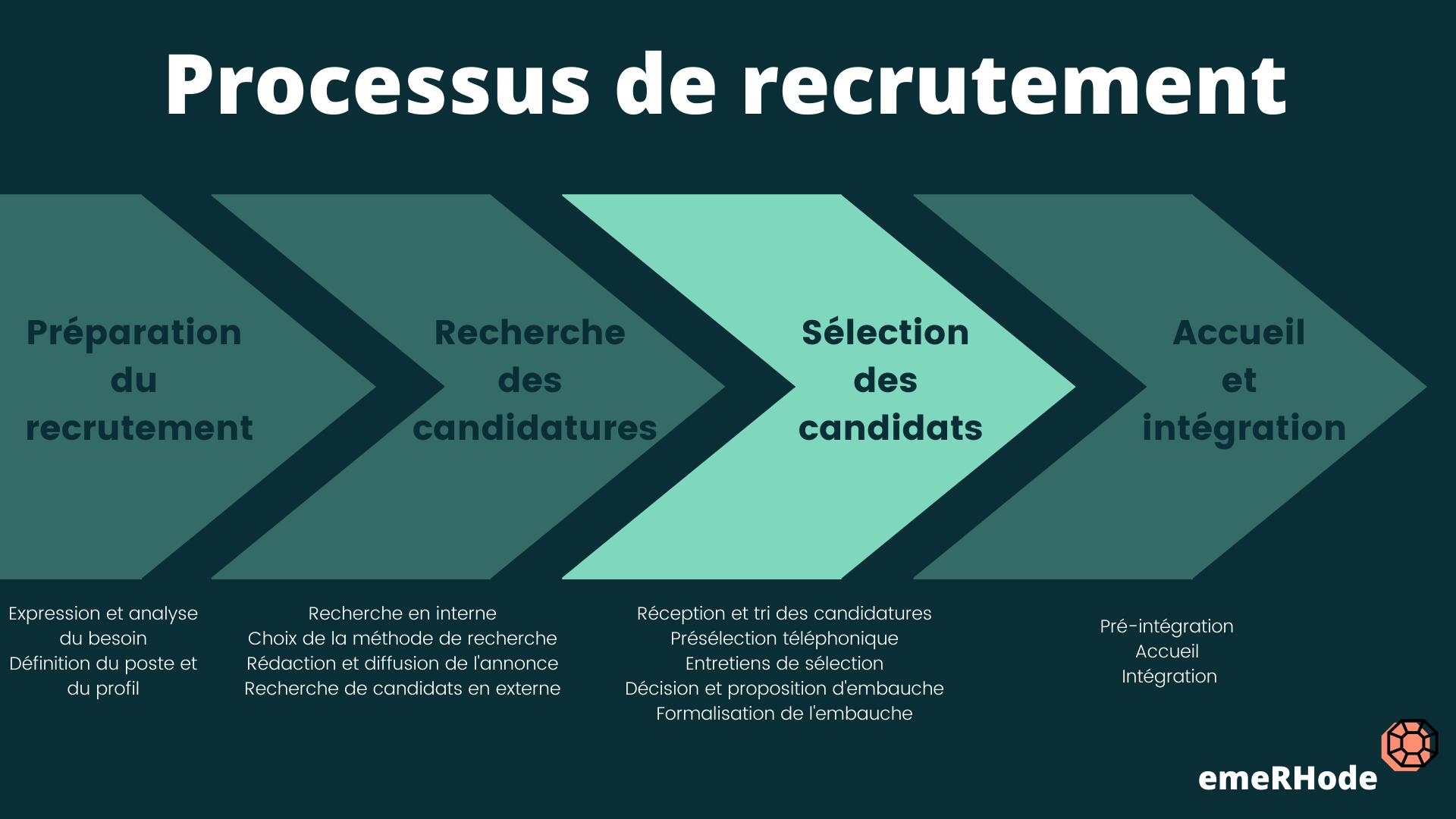 Processus de recrutement sélection