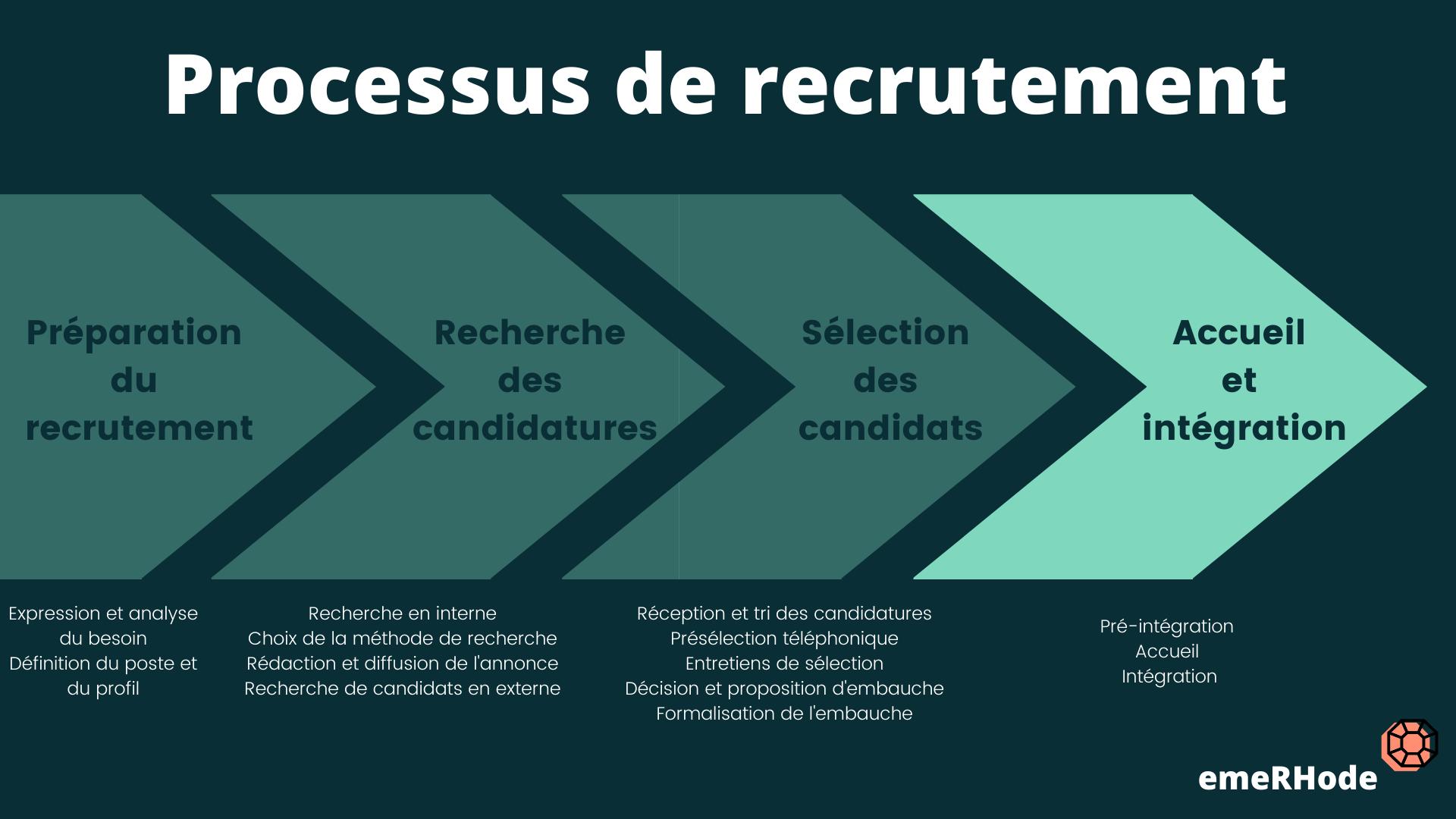 Processus de recrutement accueil et intégration