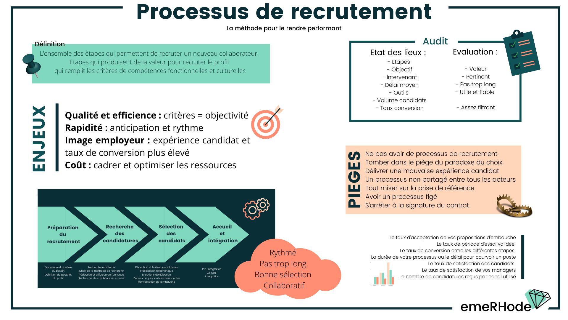 Processus de recrutement résumé