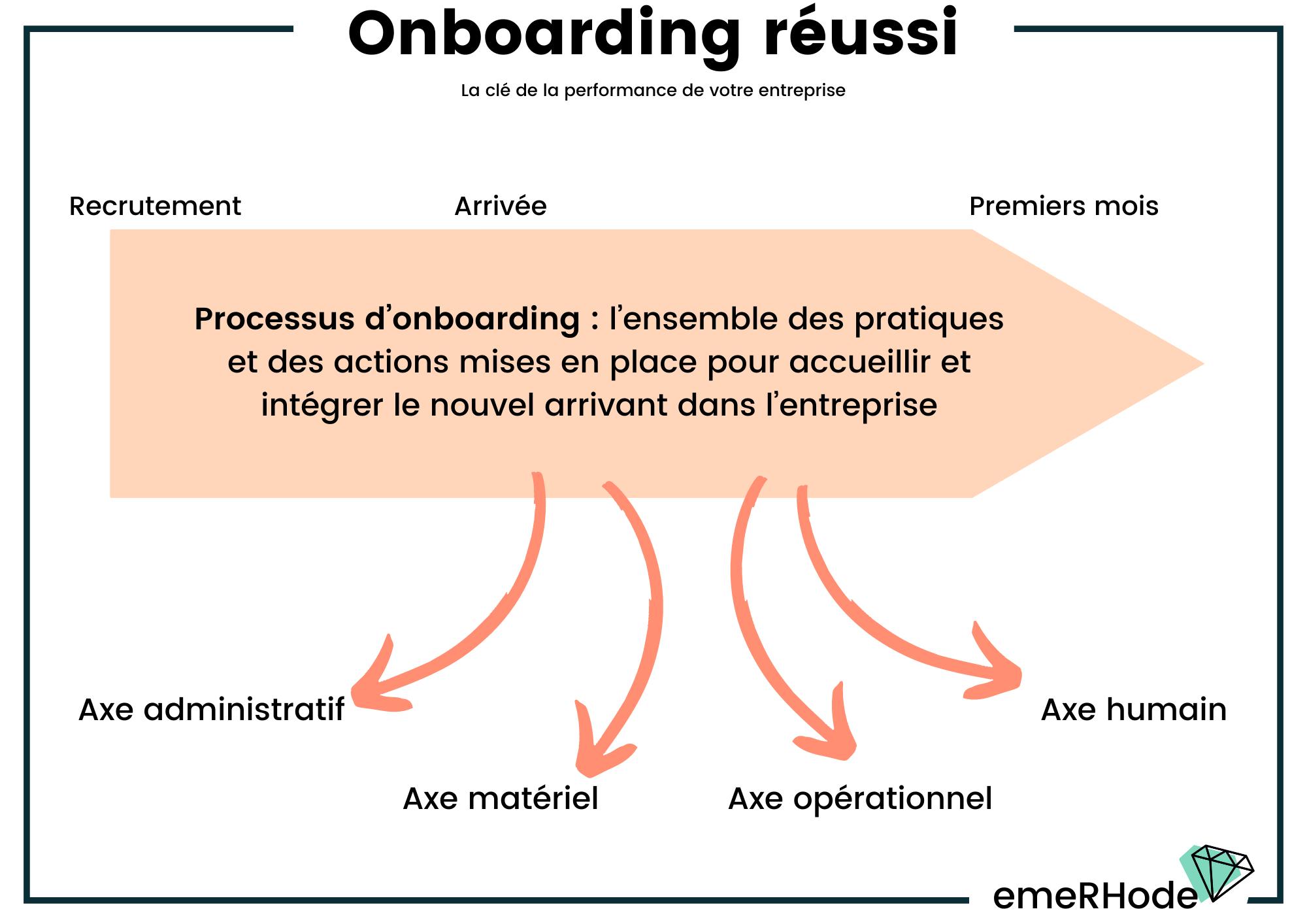 Définition Onboarding RH