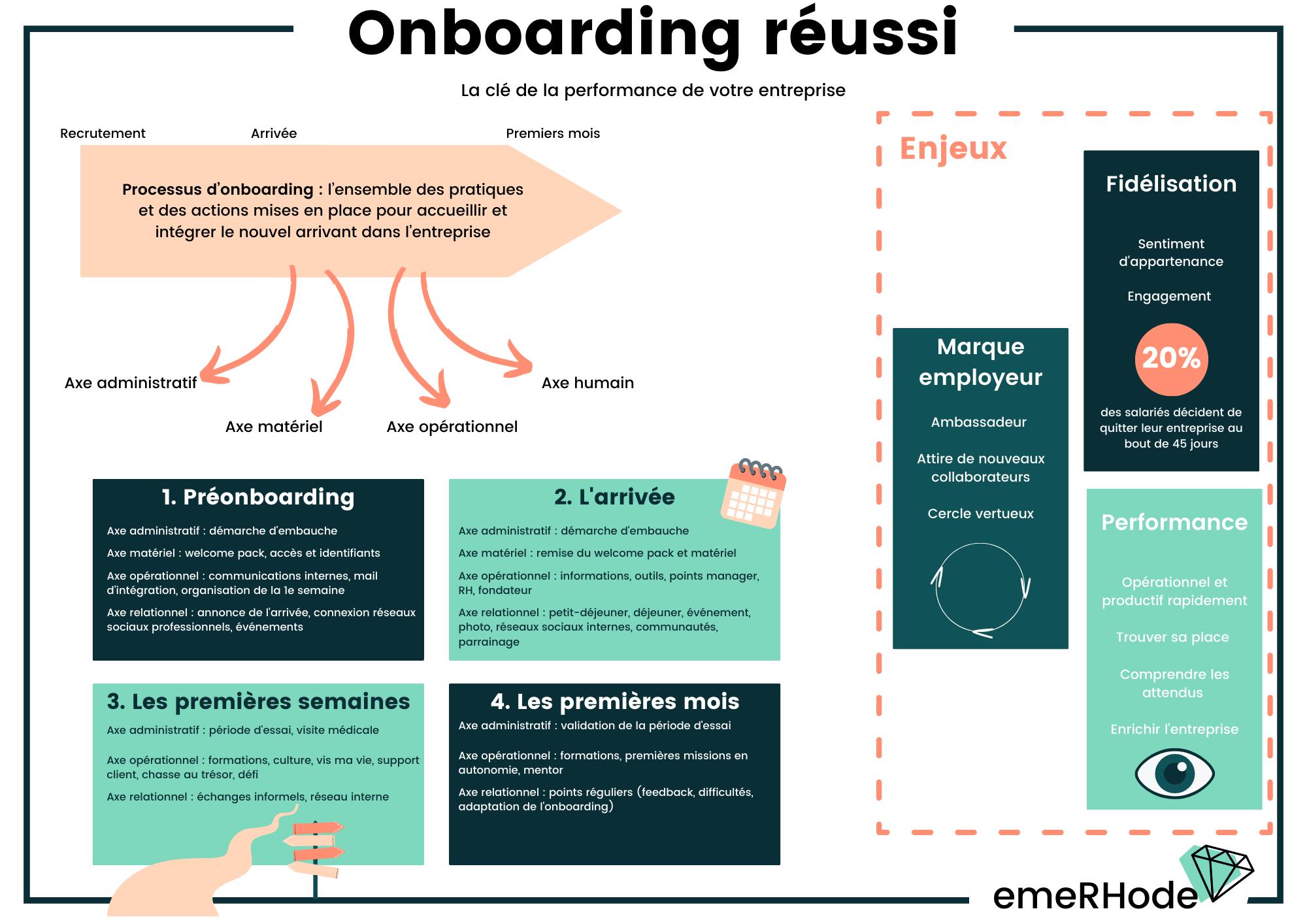 Onboarding RH