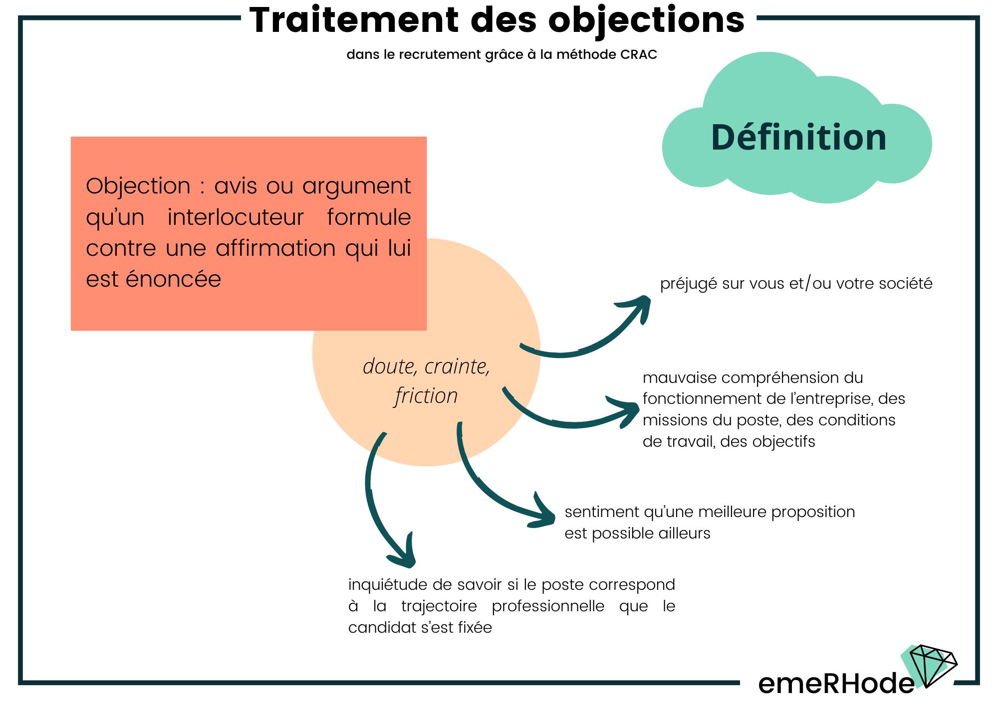 Traitement des objections définition