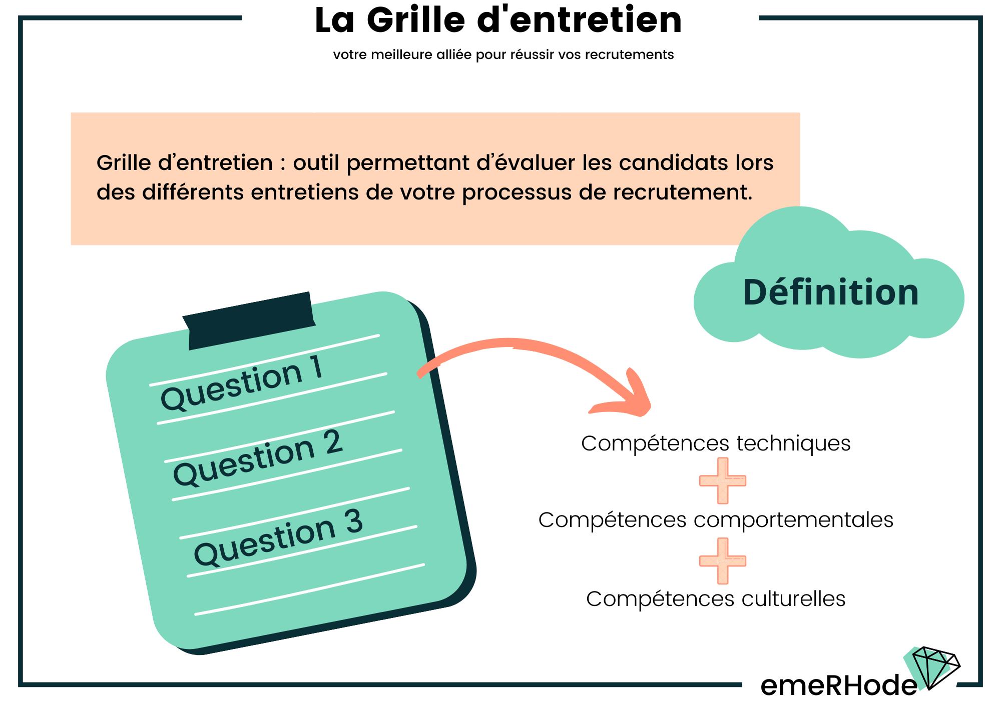 Grille d'entretien définition