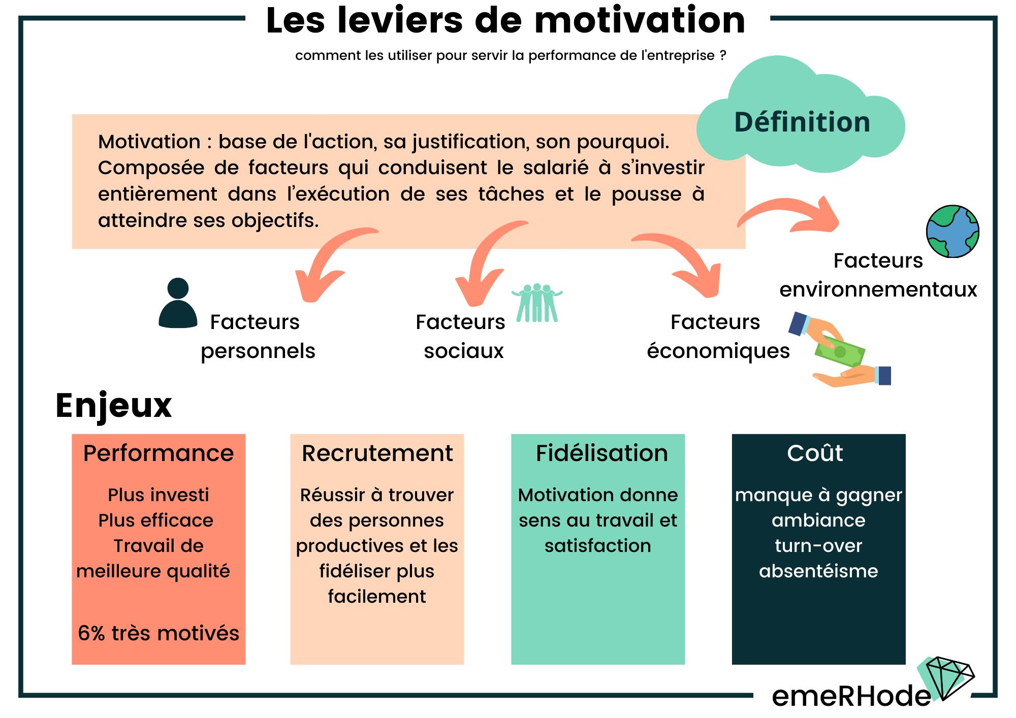 Leviers de motivation définition et enjeux