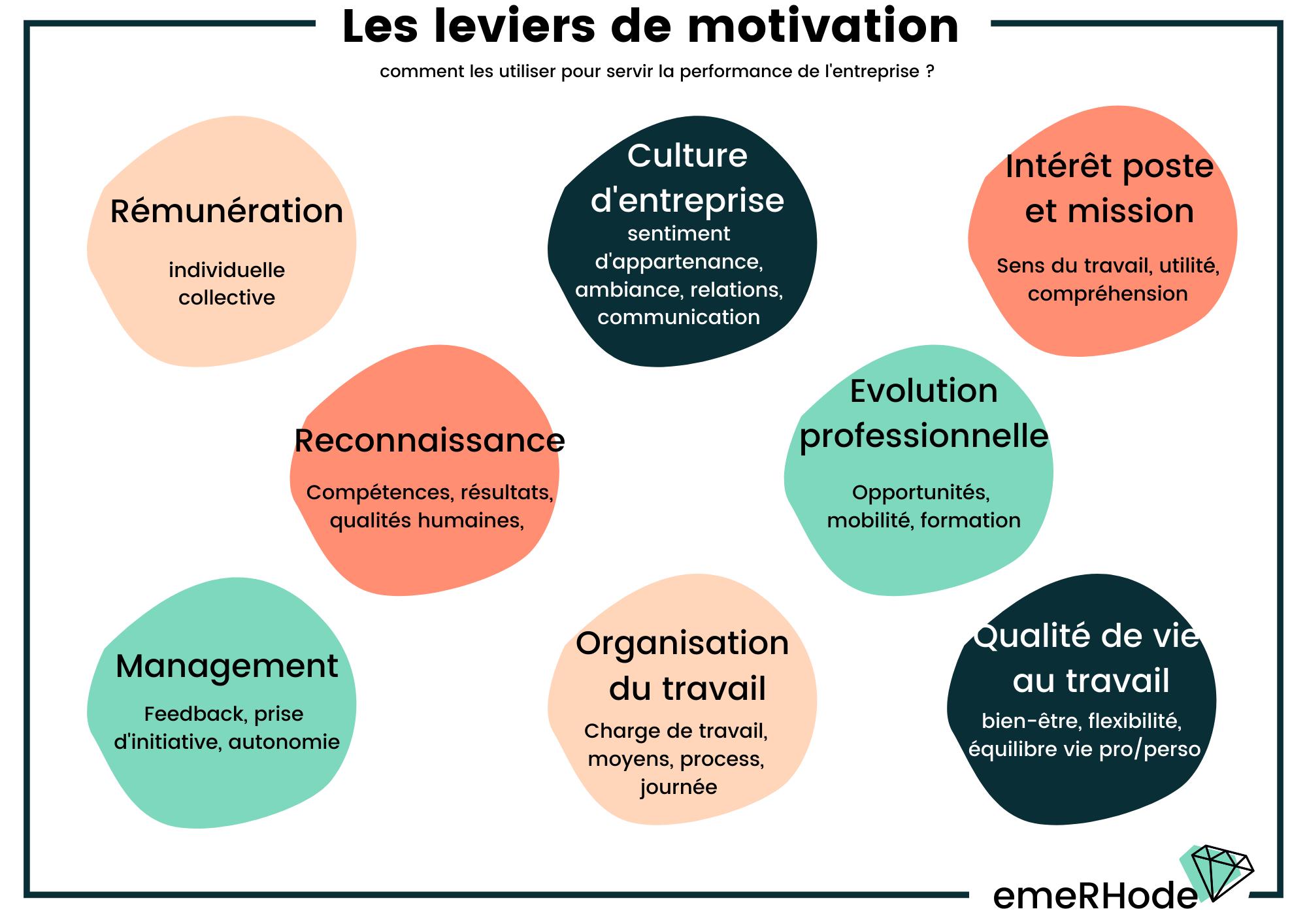 Leviers de motivation
