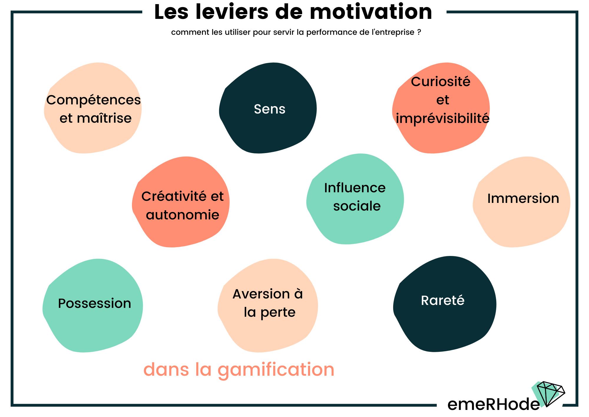 Leviers de motivation gamification