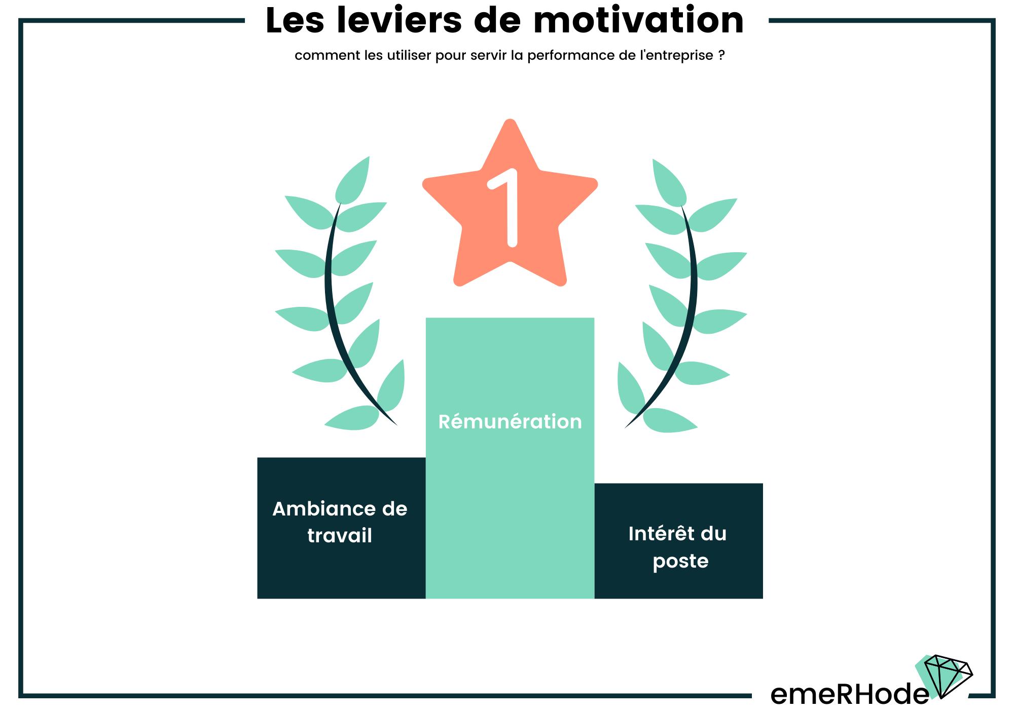 Top facteurs de motivation