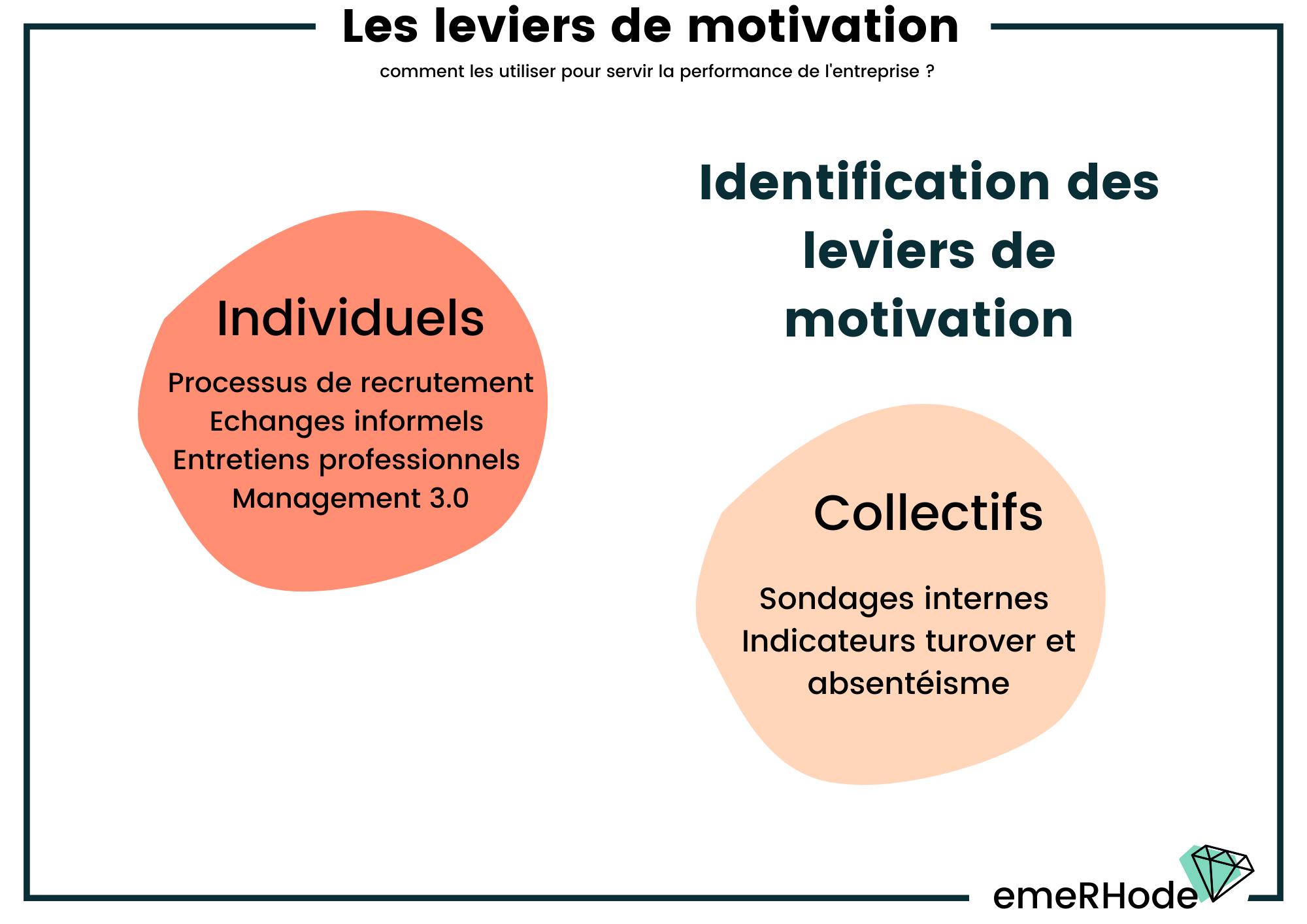 Identification leviers de motivation