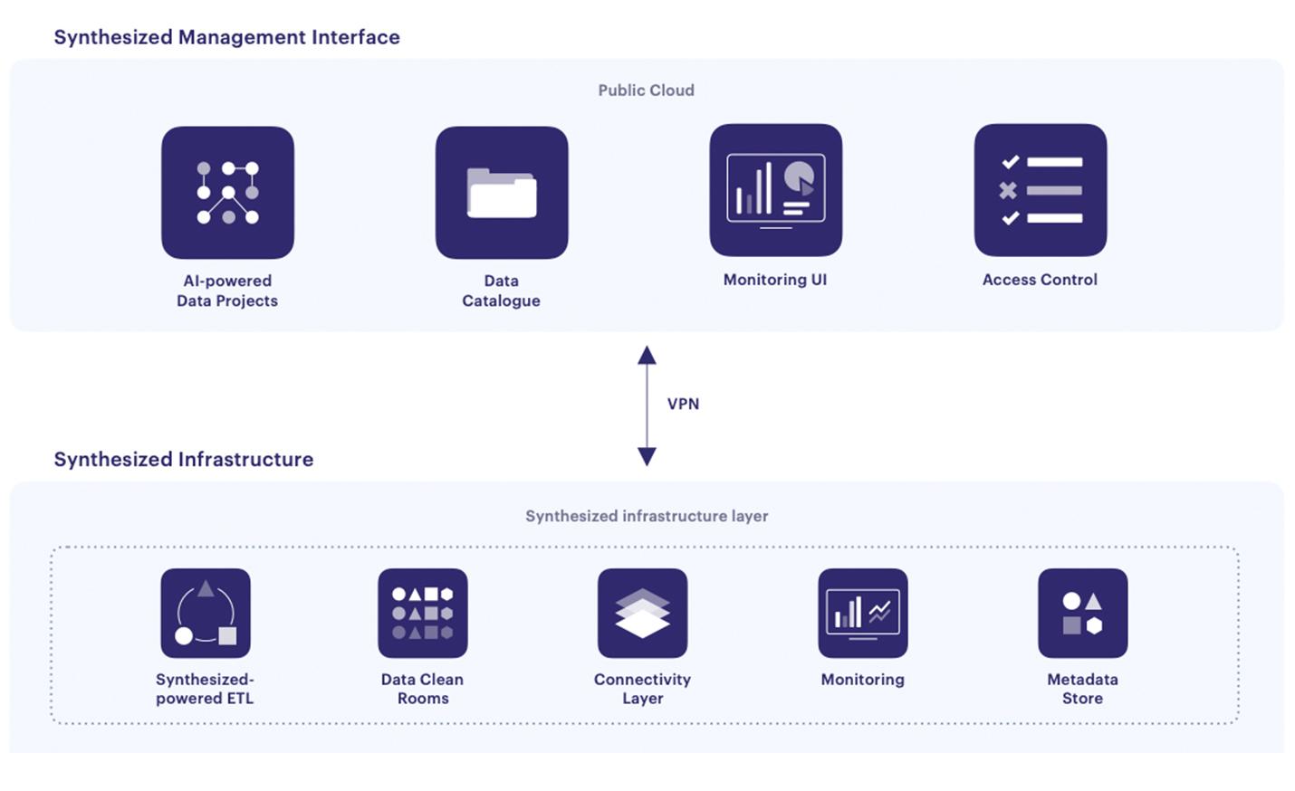 The Synthesized DataOps platform