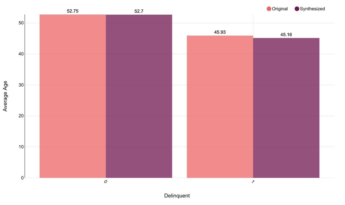 Comparison of Average Age grouped by delinquency in both original and synthesized data sets.