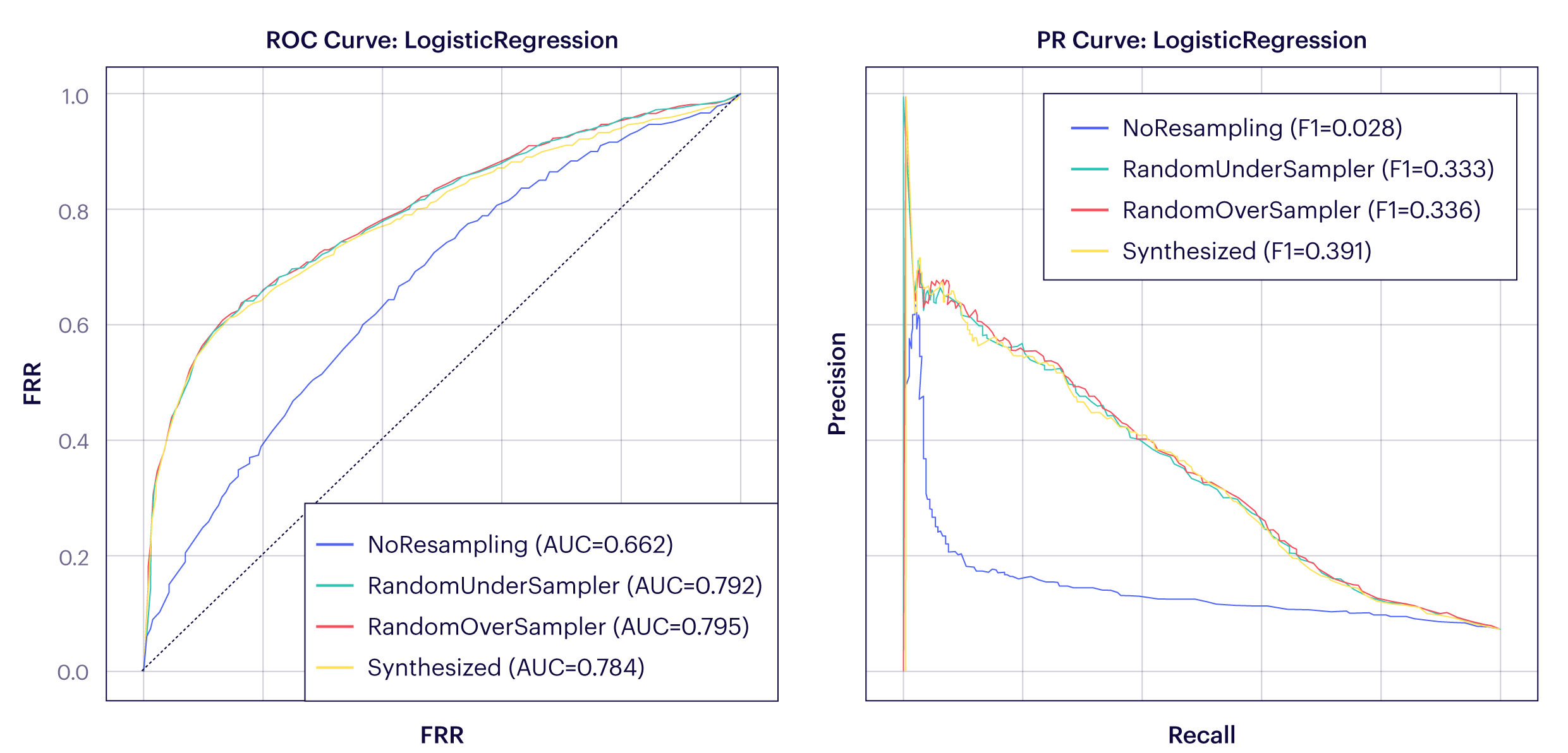 AUC and PR curves for the credit scoring dataset, before and after resampling the dataset usingdifferent techniques.